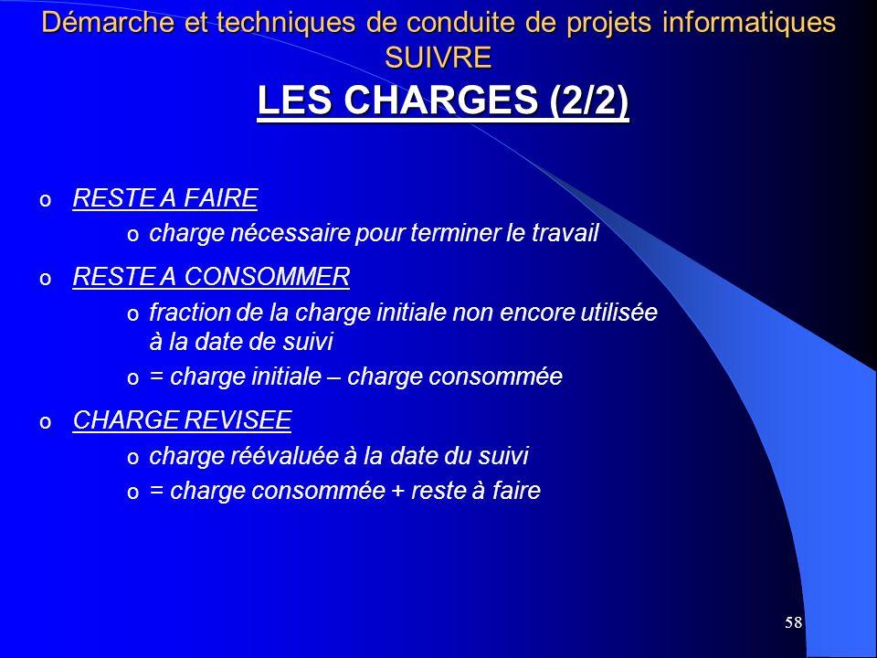 58 LES CHARGES (2/2) o RESTE A FAIRE o charge nécessaire pour terminer le travail o RESTE A CONSOMMER o fraction de la charge initiale non encore util
