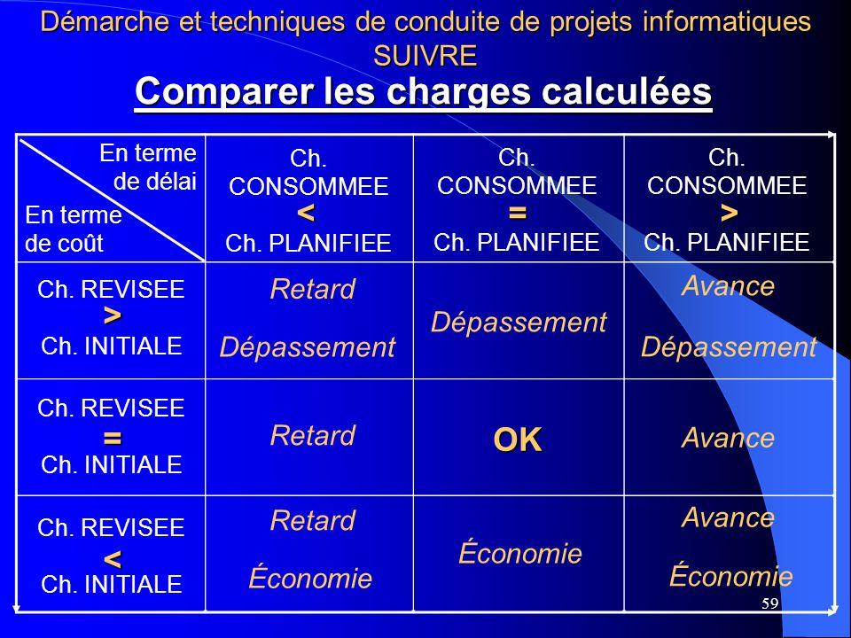 59 Comparer les charges calculées En terme de délai En terme de coût Ch. REVISEE Ch. INITIALE Ch. REVISEE Ch. INITIALE Ch. REVISEE Ch. INITIALE Ch. CO