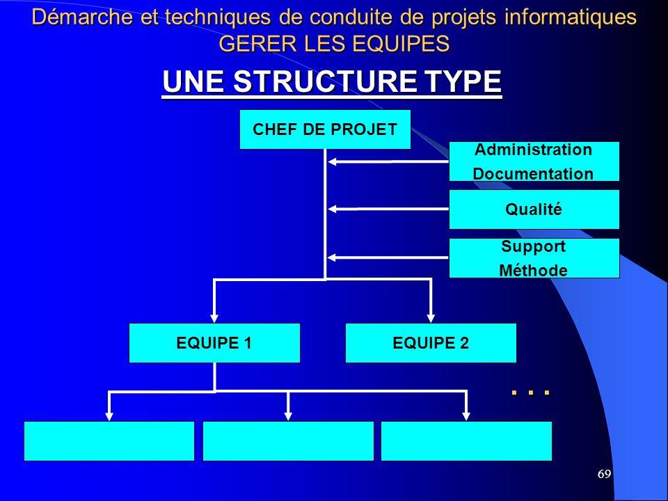 69 UNE STRUCTURE TYPE CHEF DE PROJET EQUIPE 1EQUIPE 2 Administration Documentation Qualité Support Méthode... Démarche et techniques de conduite de pr