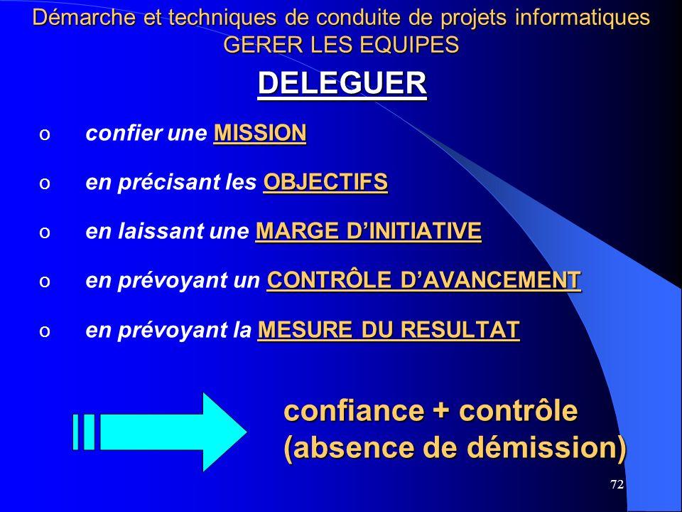 72 DELEGUER MISSION o confier une MISSION OBJECTIFS o en précisant les OBJECTIFS MARGE DINITIATIVE o en laissant une MARGE DINITIATIVE CONTRÔLE DAVANCEMENT o en prévoyant un CONTRÔLE DAVANCEMENT MESURE DU RESULTAT o en prévoyant la MESURE DU RESULTAT confiance + contrôle (absence de démission) Démarche et techniques de conduite de projets informatiques GERER LES EQUIPES