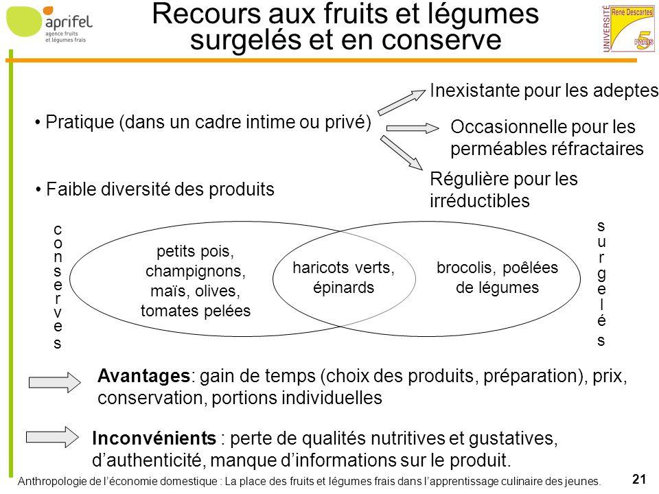 Anthropologie de léconomie domestique : La place des fruits et légumes frais dans lapprentissage culinaire des jeunes. 21 Recours aux fruits et légume