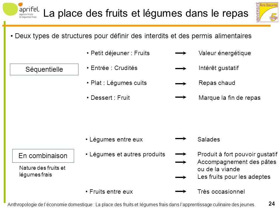 Anthropologie de léconomie domestique : La place des fruits et légumes frais dans lapprentissage culinaire des jeunes. 24 La place des fruits et légum