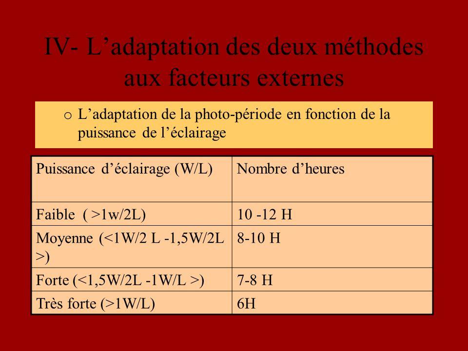 IV- Ladaptation des deux méthodes aux facteurs externes o Ladaptation de la photo-période en fonction de la puissance de léclairage Puissance déclairage (W/L)Nombre dheures Faible ( >1w/2L)10 -12 H Moyenne ( ) 8-10 H Forte ( )7-8 H Très forte (>1W/L)6H