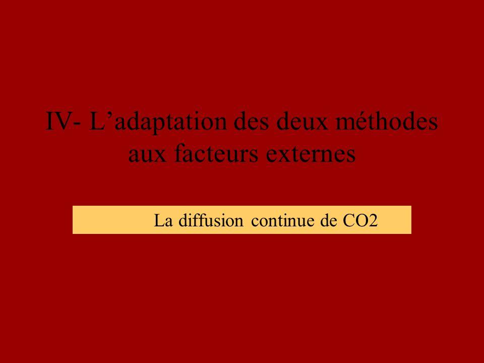 IV- Ladaptation des deux méthodes aux facteurs externes La diffusion continue de CO2