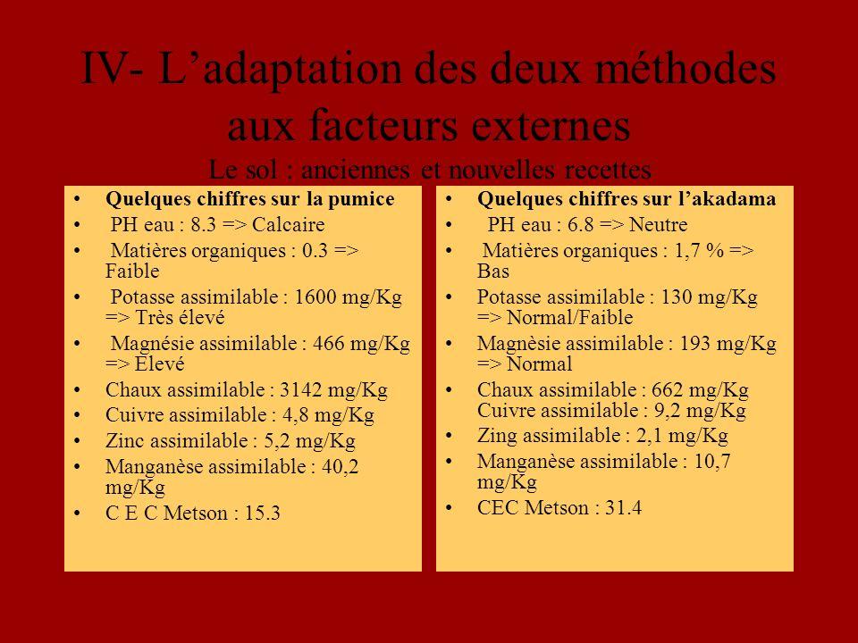 Quelques chiffres sur la pumice PH eau : 8.3 => Calcaire Matières organiques : 0.3 => Faible Potasse assimilable : 1600 mg/Kg => Très élevé Magnésie assimilable : 466 mg/Kg => Elevé Chaux assimilable : 3142 mg/Kg Cuivre assimilable : 4,8 mg/Kg Zinc assimilable : 5,2 mg/Kg Manganèse assimilable : 40,2 mg/Kg C E C Metson : 15.3 Quelques chiffres sur lakadama PH eau : 6.8 => Neutre Matières organiques : 1,7 % => Bas Potasse assimilable : 130 mg/Kg => Normal/Faible Magnèsie assimilable : 193 mg/Kg => Normal Chaux assimilable : 662 mg/Kg Cuivre assimilable : 9,2 mg/Kg Zing assimilable : 2,1 mg/Kg Manganèse assimilable : 10,7 mg/Kg CEC Metson : 31.4