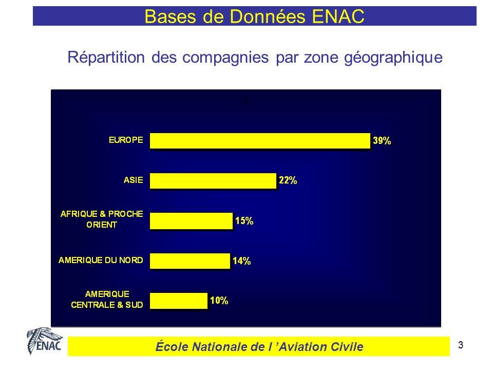14 Bases de Données ENAC École Nationale de l Aviation Civile