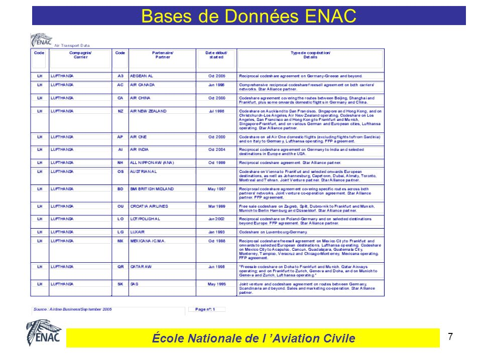 7 Bases de Données ENAC École Nationale de l Aviation Civile