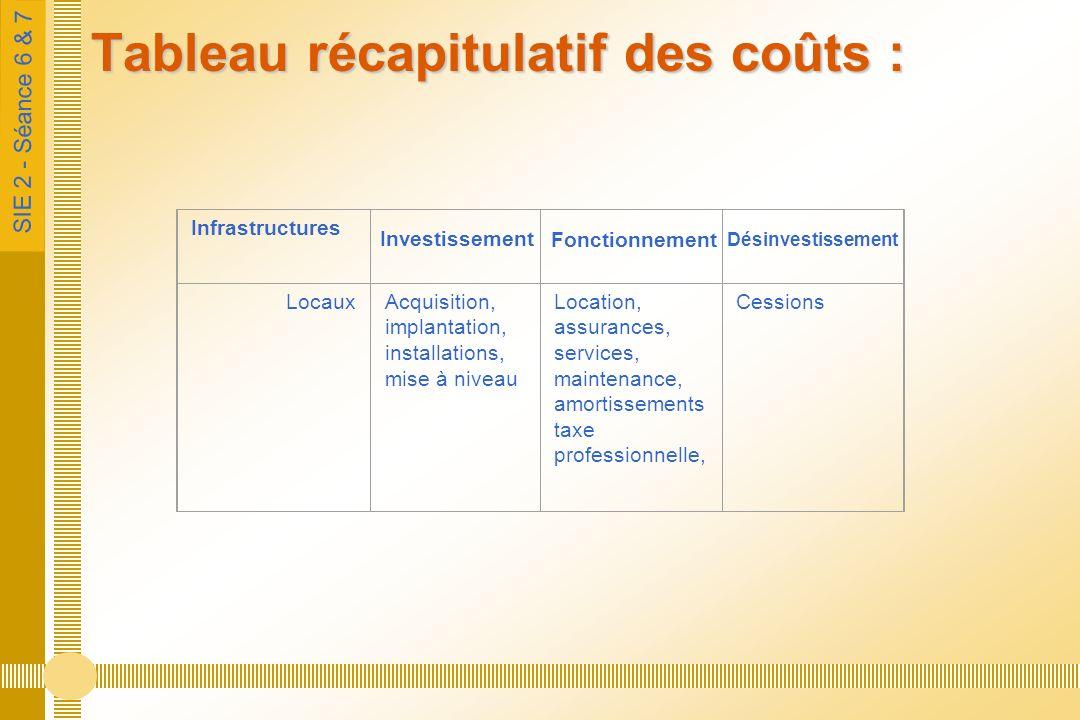 SIE 2 - Séance 6 & 7 Tableau récapitulatif des coûts : Infrastructures LocauxAcquisition, implantation, installations, mise à niveau Location, assuran