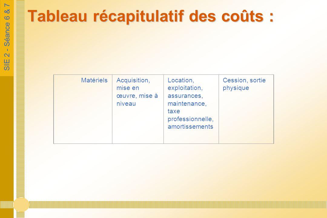 SIE 2 - Séance 6 & 7 Tableau récapitulatif des coûts : MatérielsAcquisition, mise en œuvre, mise à niveau Location, exploitation, assurances, maintena