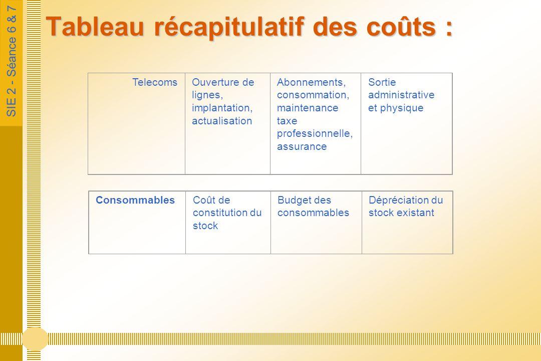 SIE 2 - Séance 6 & 7 Tableau récapitulatif des coûts : TelecomsOuverture de lignes, implantation, actualisation Abonnements, consommation, maintenance