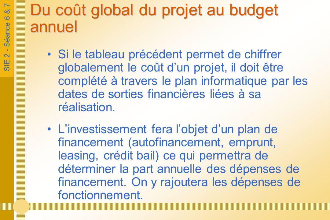 SIE 2 - Séance 6 & 7 Du coût global du projet au budget annuel Si le tableau précédent permet de chiffrer globalement le coût dun projet, il doit être complété à travers le plan informatique par les dates de sorties financières liées à sa réalisation.