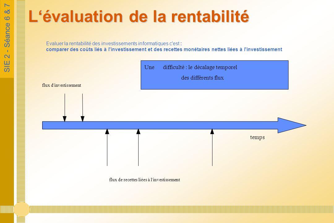 SIE 2 - Séance 6 & 7 Lévaluation de la rentabilité Evaluer la rentabilité des investissements informatiques c est : comparer des coûts liés à l investissement et des recettes monétaires nettes liées à l investissement temps flux d investissement flux de recettes liées à l investissement Une difficulté : le décalage temporel des différents flux