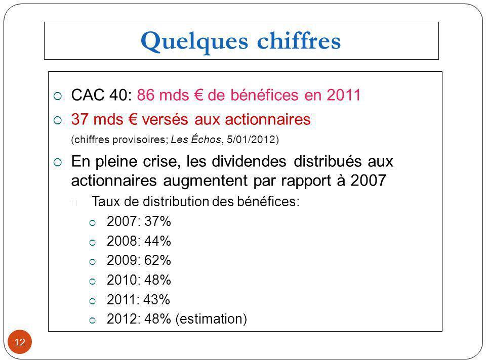 CAC 40: 86 mds de bénéfices en 2011 37 mds versés aux actionnaires (chiffres provisoires; Les Échos, 5/01/2012) En pleine crise, les dividendes distribués aux actionnaires augmentent par rapport à 2007 Taux de distribution des bénéfices: 2007: 37% 2008: 44% 2009: 62% 2010: 48% 2011: 43% 2012: 48% (estimation) 12 Quelques chiffres