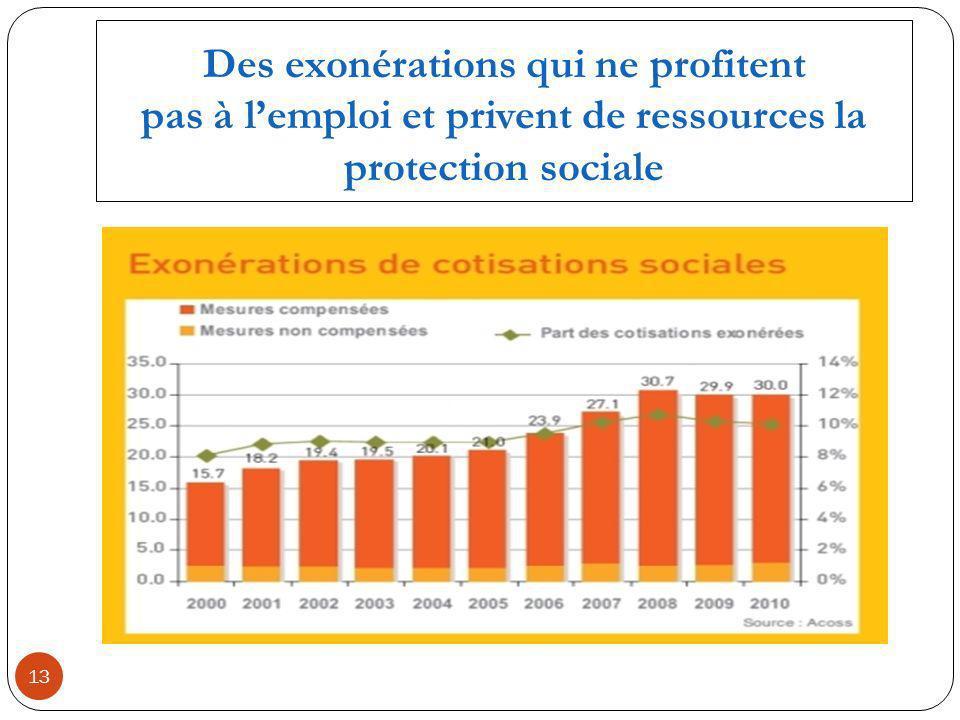 Des exonérations qui ne profitent pas à lemploi et privent de ressources la protection sociale 13