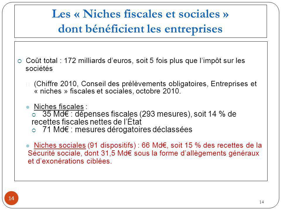 Les « Niches fiscales et sociales » dont bénéficient les entreprises Coût total : 172 milliards deuros, soit 5 fois plus que limpôt sur les sociétés (Chiffre 2010, Conseil des prélèvements obligatoires, Entreprises et « niches » fiscales et sociales, octobre 2010.