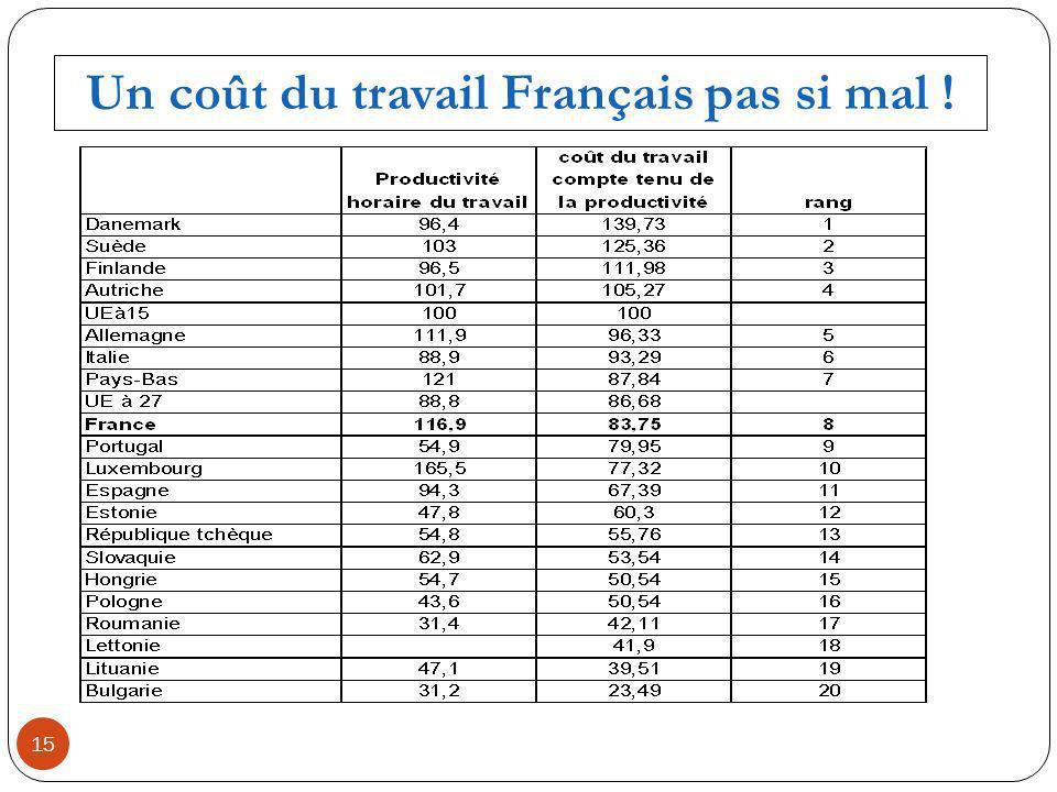15 Un coût du travail Français pas si mal !