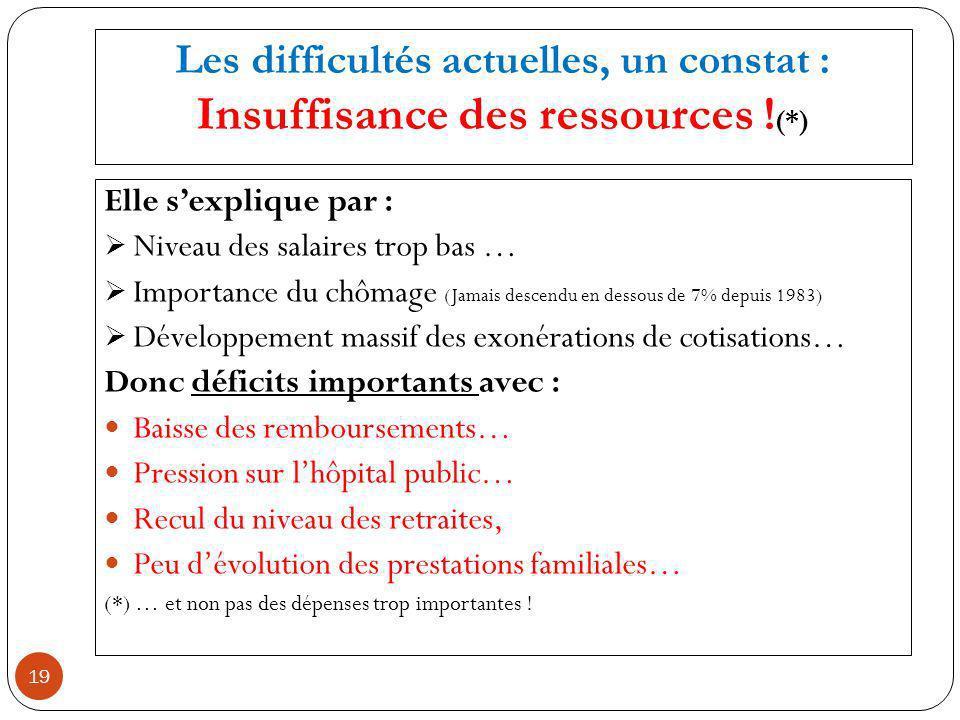 Les difficultés actuelles, un constat : Insuffisance des ressources .