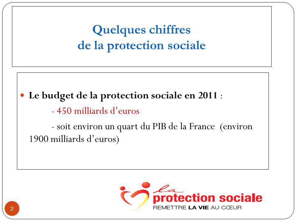 Quelques chiffres de la protection sociale Le budget de la protection sociale en 2011 : - 450 milliards deuros - soit environ un quart du PIB de la France (environ 1900 milliards deuros) 2