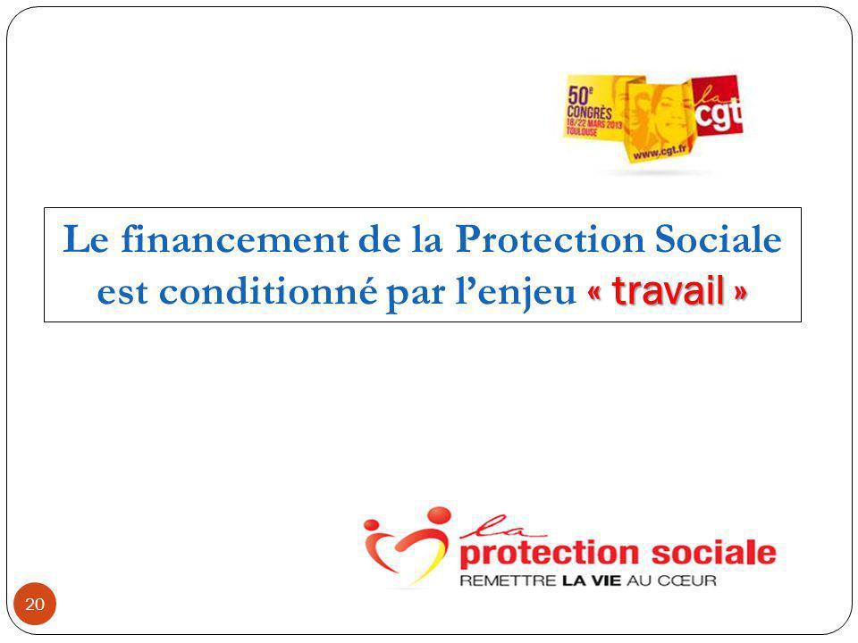 20 « travail » Le financement de la Protection Sociale est conditionné par lenjeu « travail »