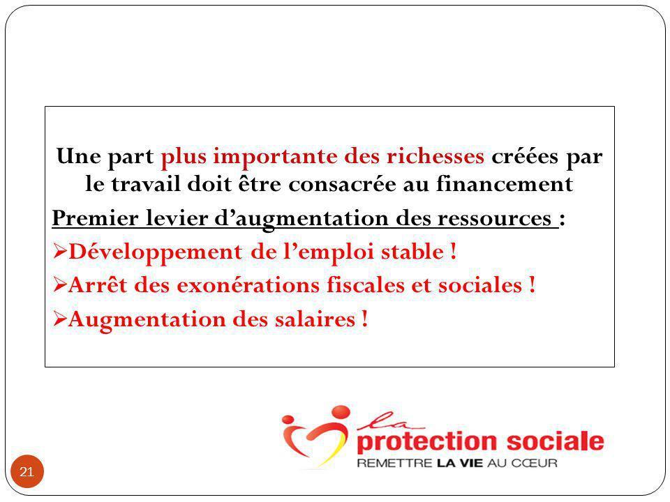 21 Une part plus importante des richesses créées par le travail doit être consacrée au financement Premier levier daugmentation des ressources : Développement de lemploi stable .