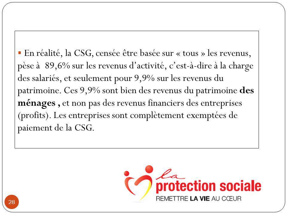 28 En réalité, la CSG, censée être basée sur « tous » les revenus, pèse à 89,6% sur les revenus dactivité, cest-à-dire à la charge des salariés, et seulement pour 9,9% sur les revenus du patrimoine.