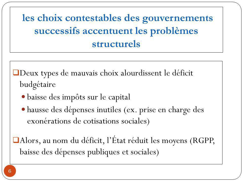 les choix contestables des gouvernements successifs accentuent les problèmes structurels Deux types de mauvais choix alourdissent le déficit budgétaire baisse des impôts sur le capital hausse des dépenses inutiles (ex.