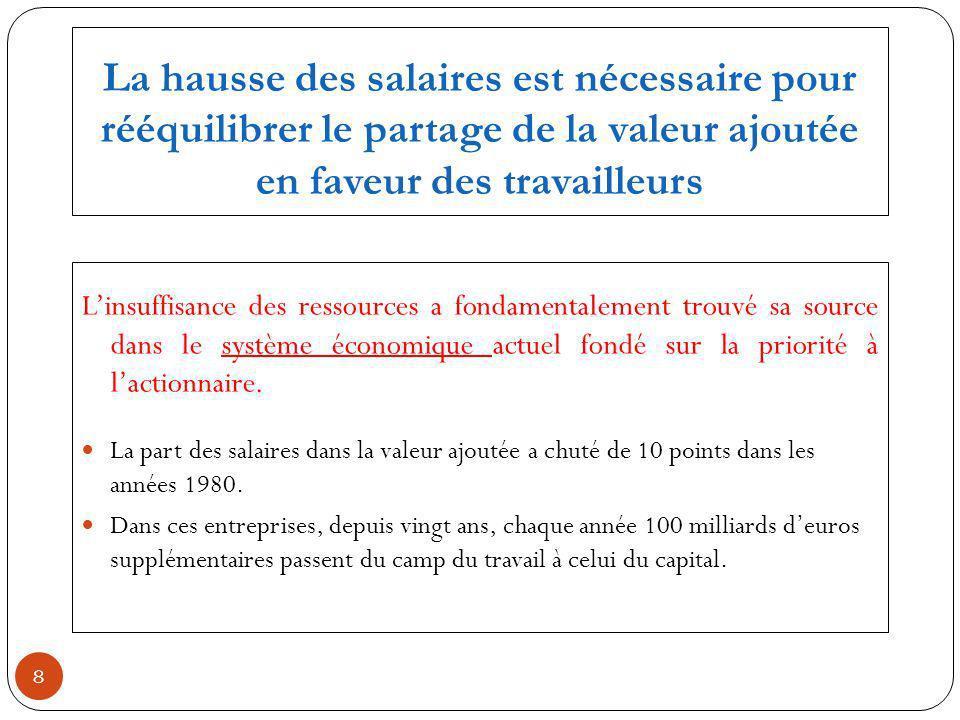 La hausse des salaires est nécessaire pour rééquilibrer le partage de la valeur ajoutée en faveur des travailleurs Linsuffisance des ressources a fondamentalement trouvé sa source dans le système économique actuel fondé sur la priorité à lactionnaire.