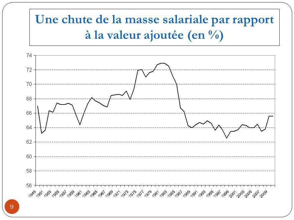 Une chute de la masse salariale par rapport à la valeur ajoutée (en %) 9