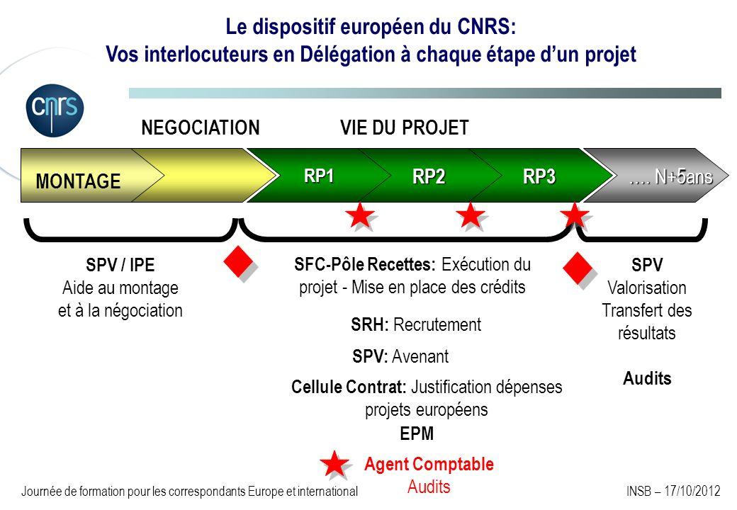 RP1 …. N+5ans RP3RP2 MONTAGE NEGOCIATIONVIE DU PROJET SPV / IPE Aide au montage et à la négociation SPV: Avenant SFC-Pôle Recettes: Exécution du proje