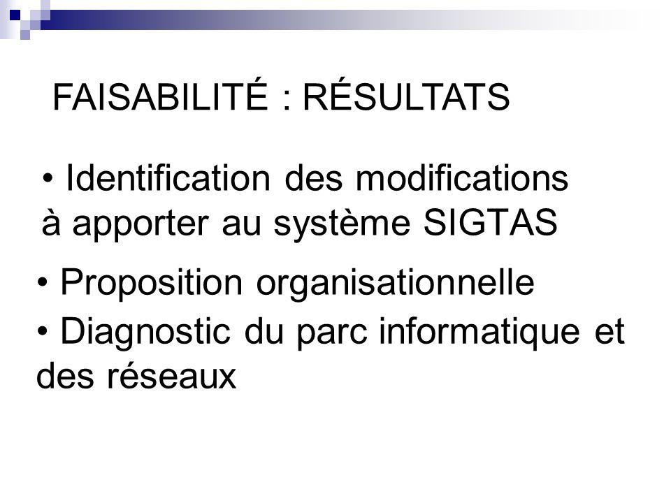 Identification des modifications à apporter au système SIGTAS FAISABILITÉ : RÉSULTATS Proposition organisationnelle Diagnostic du parc informatique et des réseaux