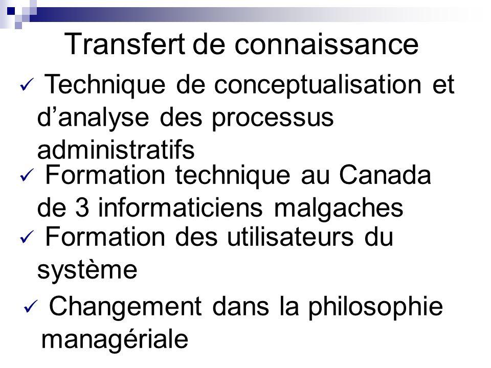 Transfert de connaissance Changement dans la philosophie managériale Technique de conceptualisation et danalyse des processus administratifs Formation technique au Canada de 3 informaticiens malgaches Formation des utilisateurs du système