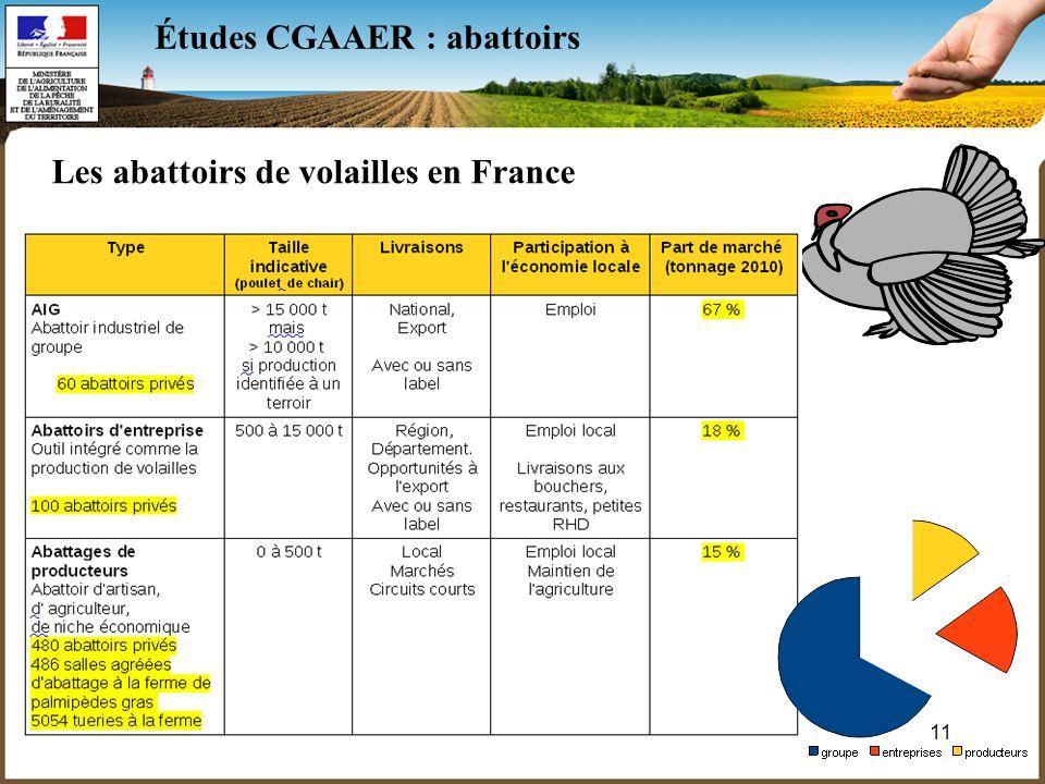 11 Études CGAAER : abattoirs Les abattoirs de volailles en France