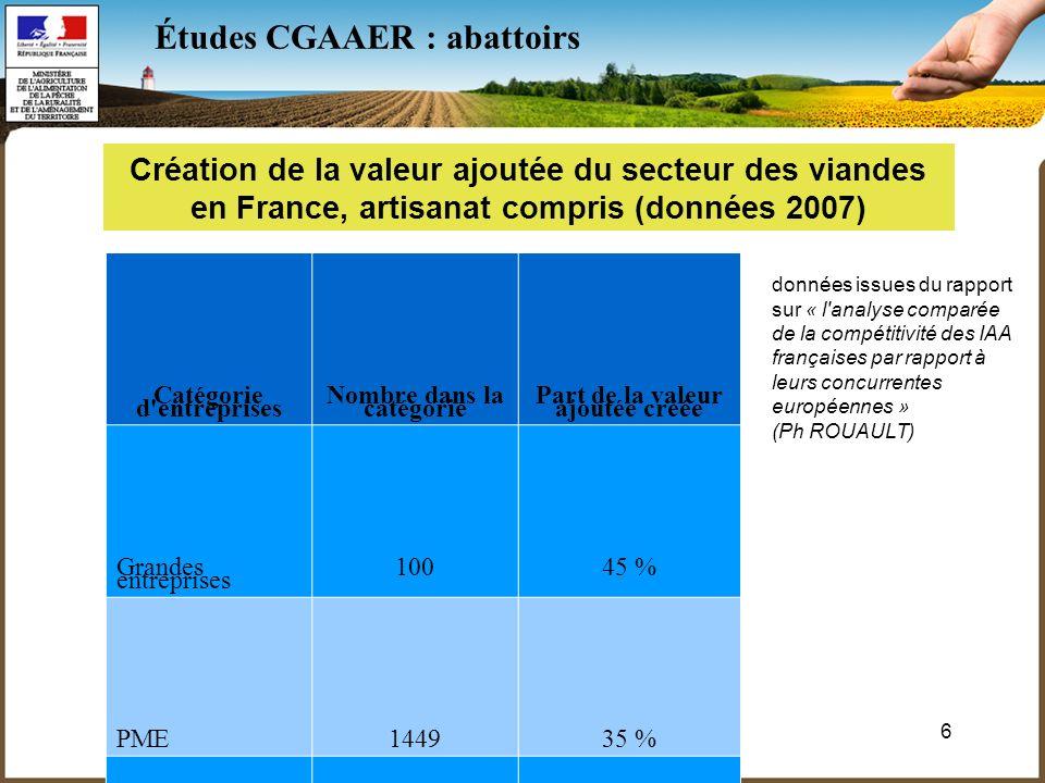 6 Études CGAAER : abattoirs Catégorie d entreprises Nombre dans la catégorie Part de la valeur ajoutée créée Grandes entreprises 10045 % PME144935 % Micro- entreprises 731215 % Création de la valeur ajoutée du secteur des viandes en France, artisanat compris (données 2007) données issues du rapport sur « l analyse comparée de la compétitivité des IAA françaises par rapport à leurs concurrentes européennes » (Ph ROUAULT)