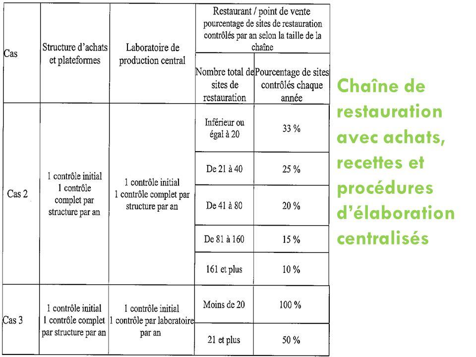 Chaîne de restauration avec achats, recettes et procédures délaboration centralisés