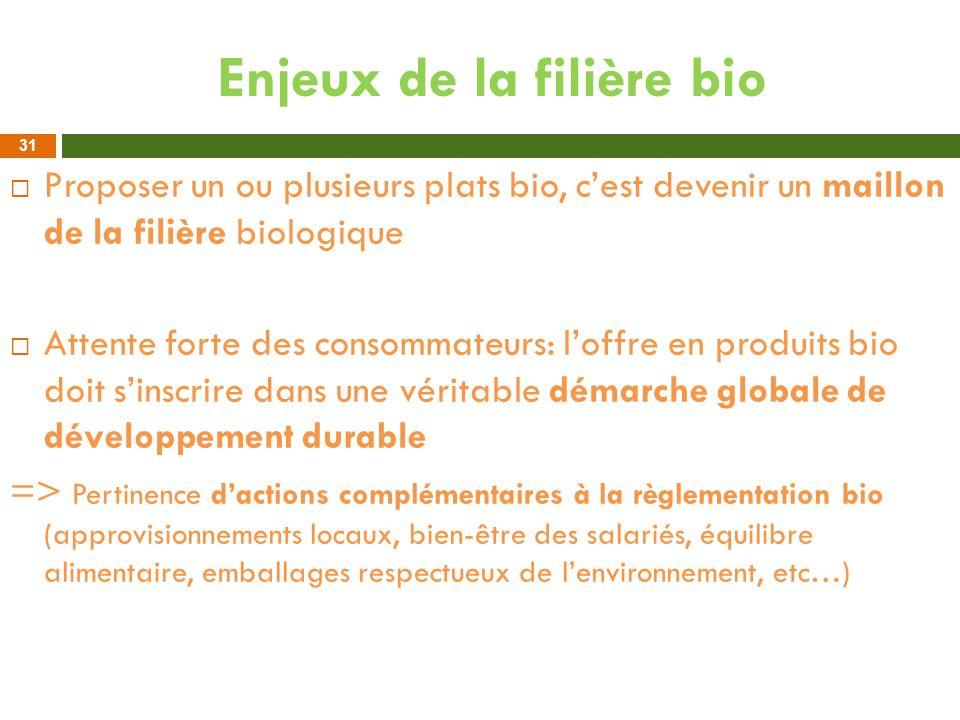 Enjeux de la filière bio Proposer un ou plusieurs plats bio, cest devenir un maillon de la filière biologique Attente forte des consommateurs: loffre
