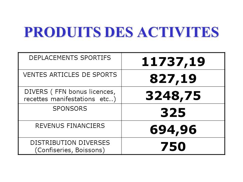 PRODUITS DES ACTIVITES DEPLACEMENTS SPORTIFS 11737,19 VENTES ARTICLES DE SPORTS 827,19 DIVERS ( FFN bonus licences, recettes manifestations etc..) 324