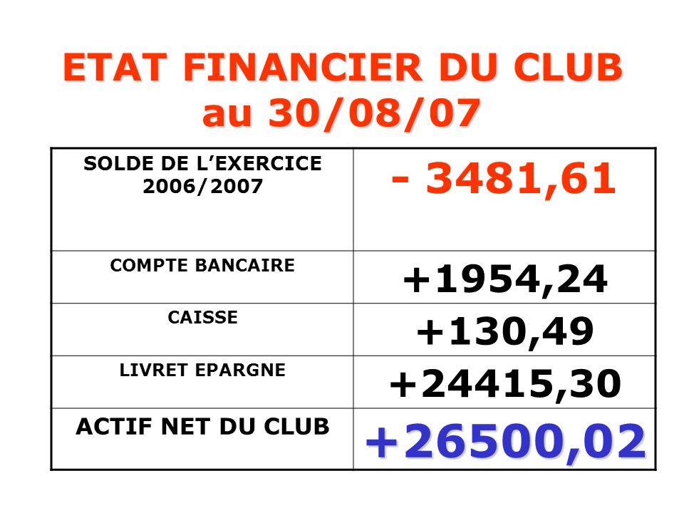 ETAT FINANCIER DU CLUB au 30/08/07 SOLDE DE LEXERCICE 2006/2007 - 3481,61 COMPTE BANCAIRE +1954,24 CAISSE +130,49 LIVRET EPARGNE +24415,30 ACTIF NET D