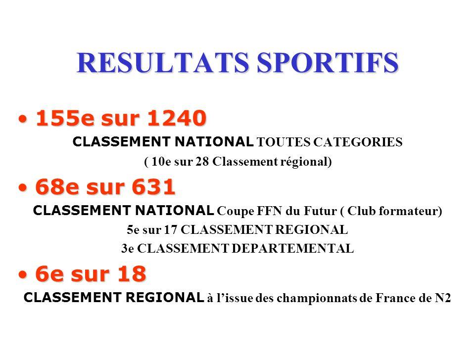 RESULTATS SPORTIFS 155e sur 1240155e sur 1240 CLASSEMENT NATIONAL TOUTES CATEGORIES ( 10e sur 28 Classement régional) 68e sur 63168e sur 631 CLASSEMEN