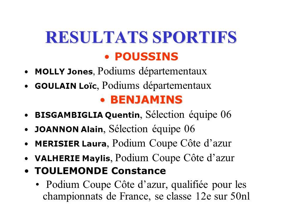 RESULTATS SPORTIFS POUSSINS MOLLY Jones, Podiums départementaux GOULAIN Loïc, Podiums départementaux BENJAMINSBENJAMINS BISGAMBIGLIA Quentin, Sélectio