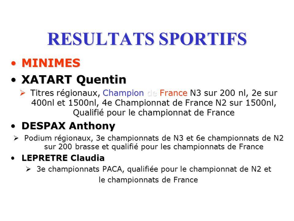 RESULTATS SPORTIFS MINIMESMINIMES XATARTXATART Quentin Titres Titres régionaux, Champion Champion de de France France N3 sur 200 nl, 2e sur 400nl et 1