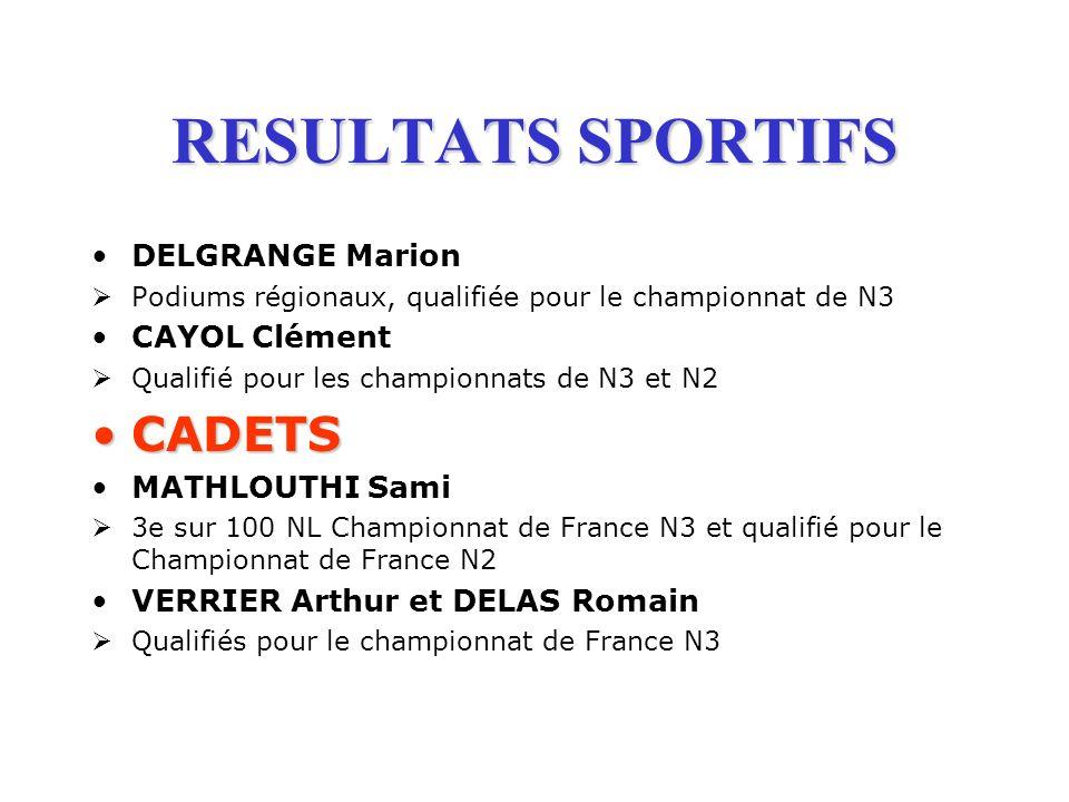 RESULTATS SPORTIFS DELGRANGE Marion Podiums régionaux, qualifiée pour le championnat de N3 CAYOL Clément Qualifié pour les championnats de N3 et N2 CA