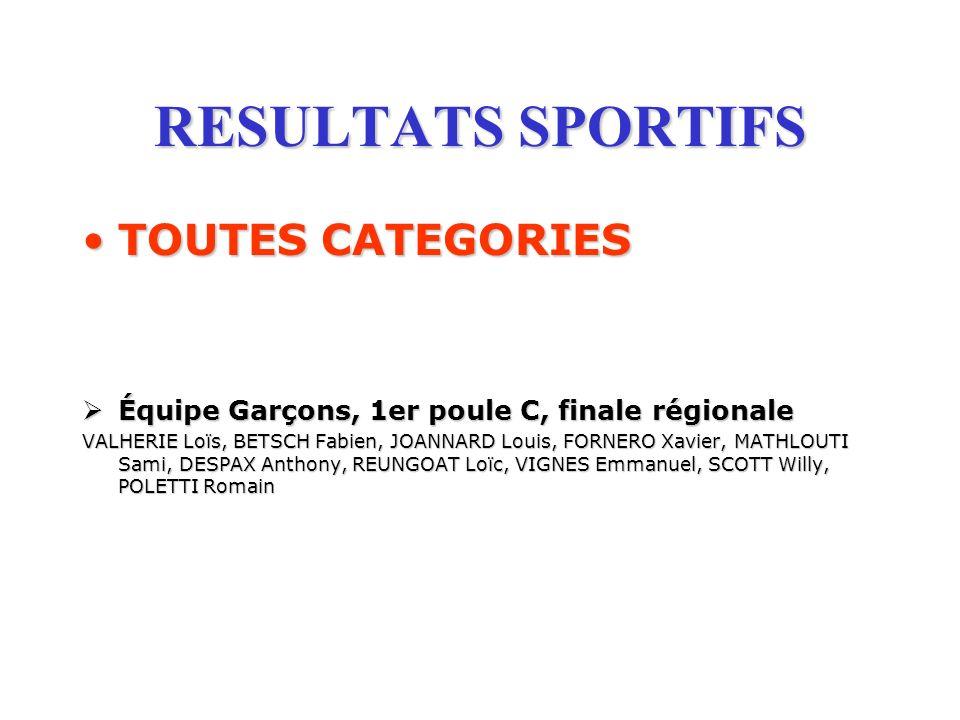 RESULTATS SPORTIFS TOUTES CATEGORIESTOUTES CATEGORIES Équipe Garçons, 1er poule C, finale régionale Équipe Garçons, 1er poule C, finale régionale VALH