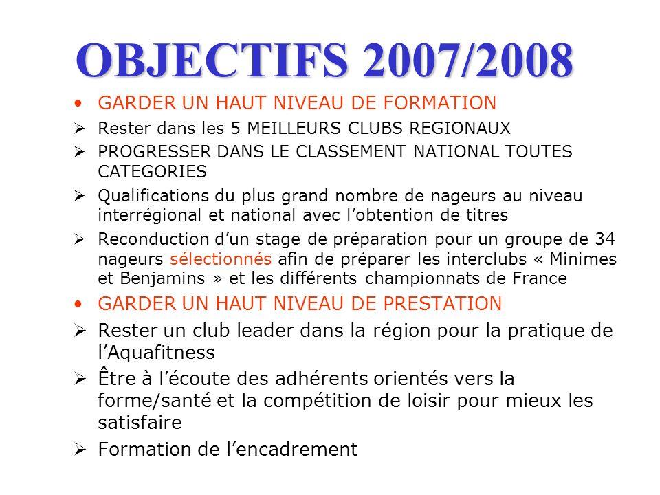 OBJECTIFS 2007/2008 GARDER UN HAUT NIVEAU DE FORMATION Rester dans les 5 MEILLEURS CLUBS REGIONAUX PROGRESSER DANS LE CLASSEMENT NATIONAL TOUTES CATEG