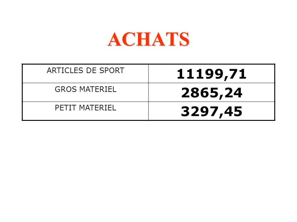 ACHATS ARTICLES DE SPORT 11199,71 GROS MATERIEL 2865,24 PETIT MATERIEL 3297,45