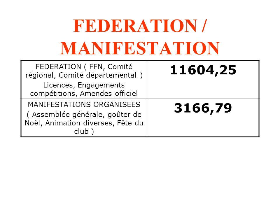 FEDERATION / MANIFESTATION FEDERATION ( FFN, Comité régional, Comité départemental ) Licences, Engagements compétitions, Amendes officiel 11604,25 MAN