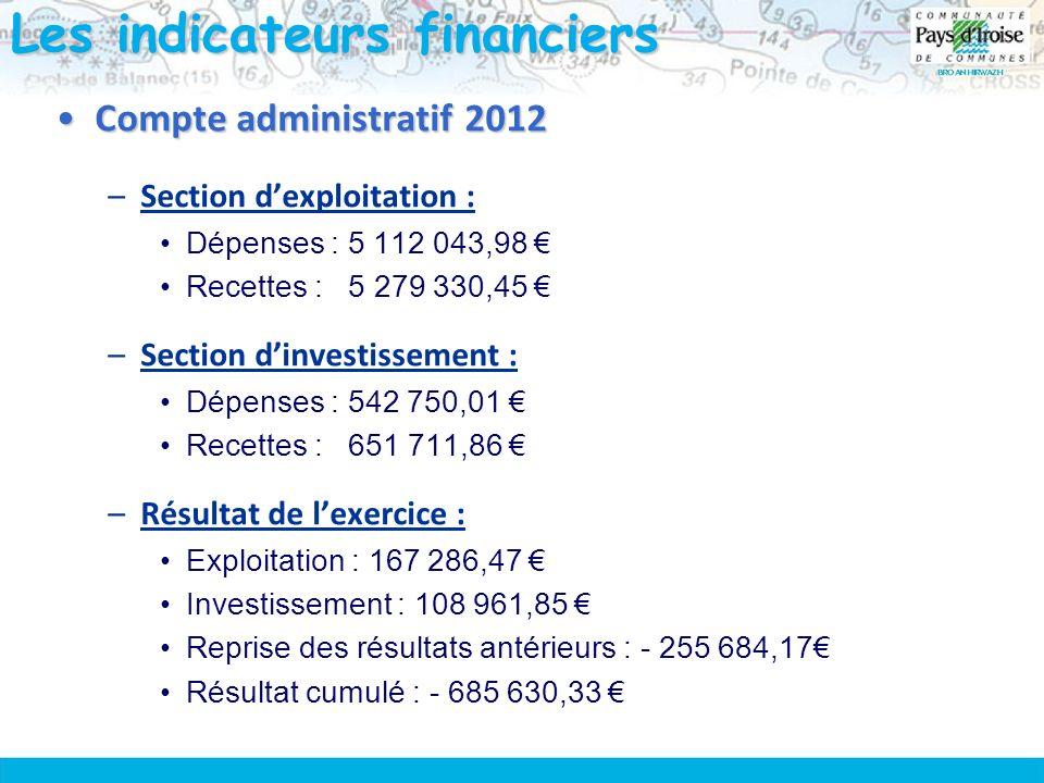 Les indicateurs financiers Compte administratif 2012Compte administratif 2012 –Section dexploitation : Dépenses : 5 112 043,98 Recettes : 5 279 330,45