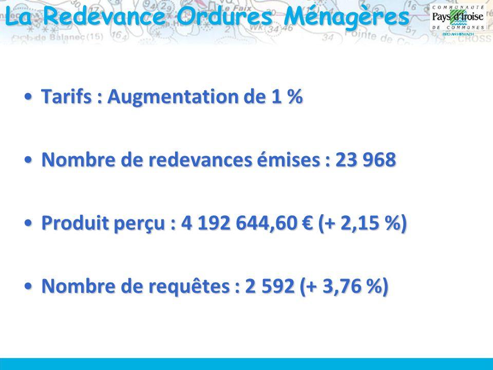 La Redevance Ordures Ménagères Tarifs : Augmentation de 1 %Tarifs : Augmentation de 1 % Nombre de redevances émises : 23 968Nombre de redevances émises : 23 968 Produit perçu : 4 192 644,60 (+ 2,15 %)Produit perçu : 4 192 644,60 (+ 2,15 %) Nombre de requêtes : 2 592 (+ 3,76 %)Nombre de requêtes : 2 592 (+ 3,76 %)