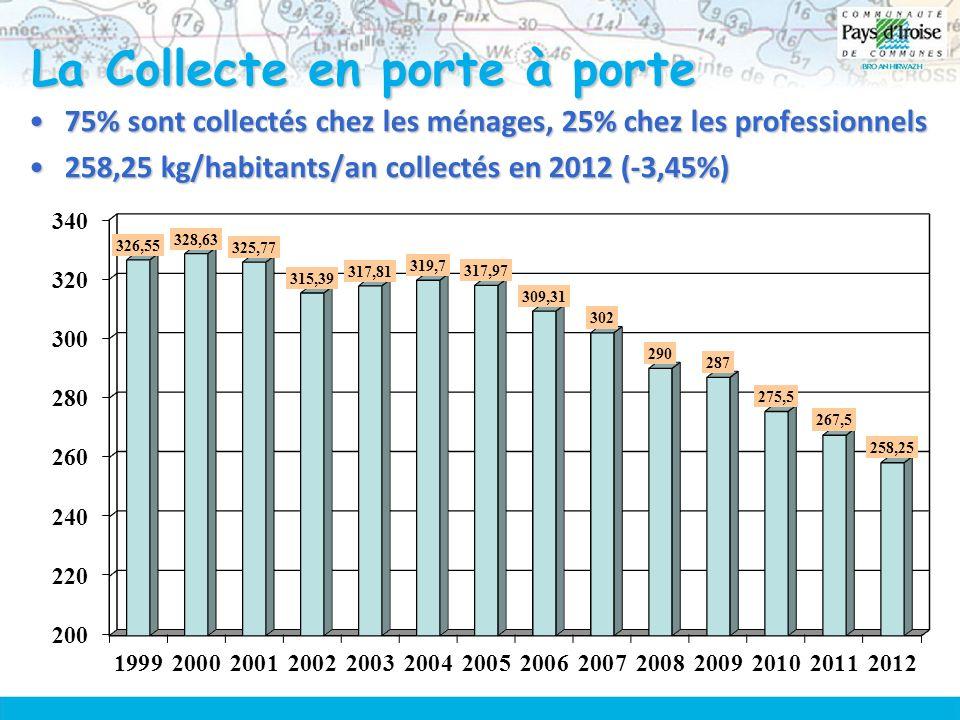 La Collecte en porte à porte 75% sont collectés chez les ménages, 25% chez les professionnels75% sont collectés chez les ménages, 25% chez les professionnels 258,25 kg/habitants/an collectés en 2012 (-3,45%)258,25 kg/habitants/an collectés en 2012 (-3,45%)