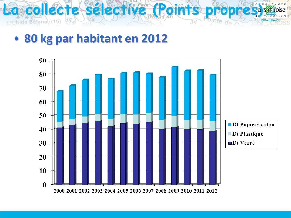 La collecte sélective (Points propres ) 80 kg par habitant en 201280 kg par habitant en 2012
