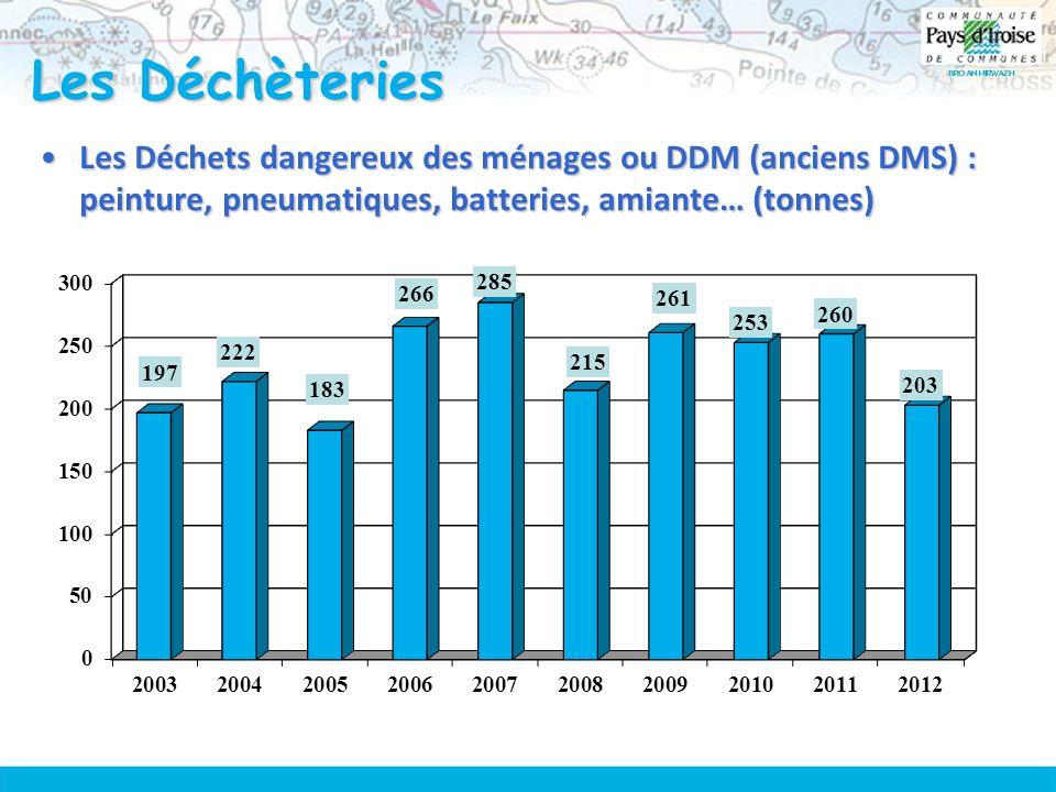 Les Déchèteries Les Déchets dangereux des ménages ou DDM (anciens DMS) : peinture, pneumatiques, batteries, amiante… (tonnes)Les Déchets dangereux des